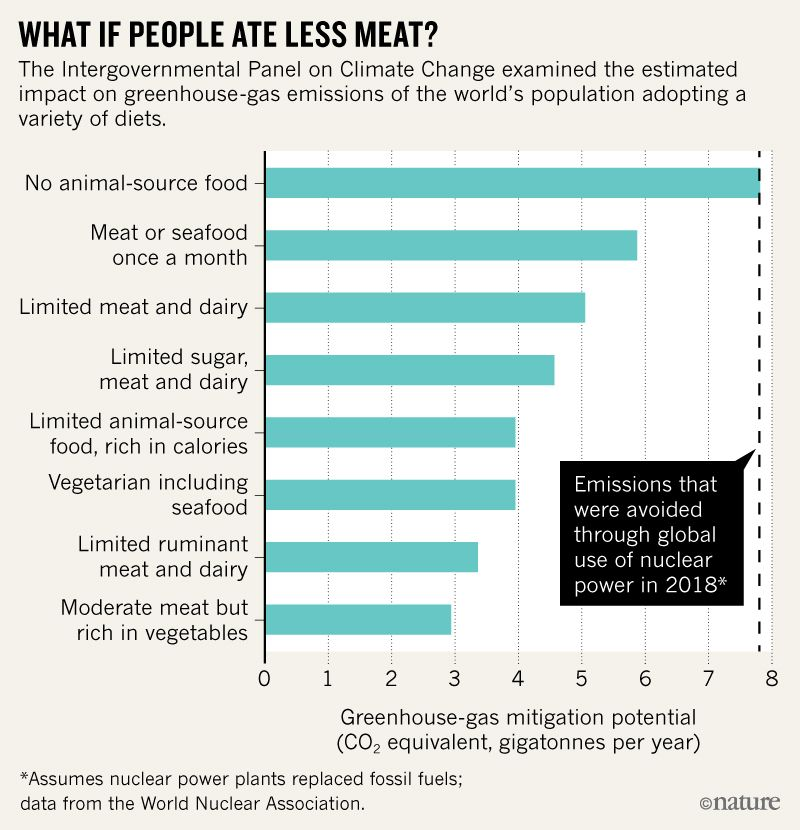 people ate less meat
